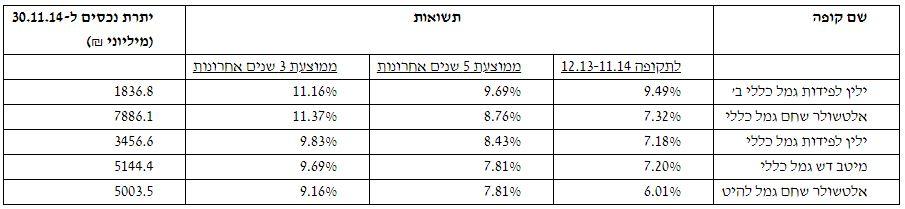 תגמולים ואישית לפיצויים - השוואה בין קופות גמל וקרנות השתלמות לסוף 2014